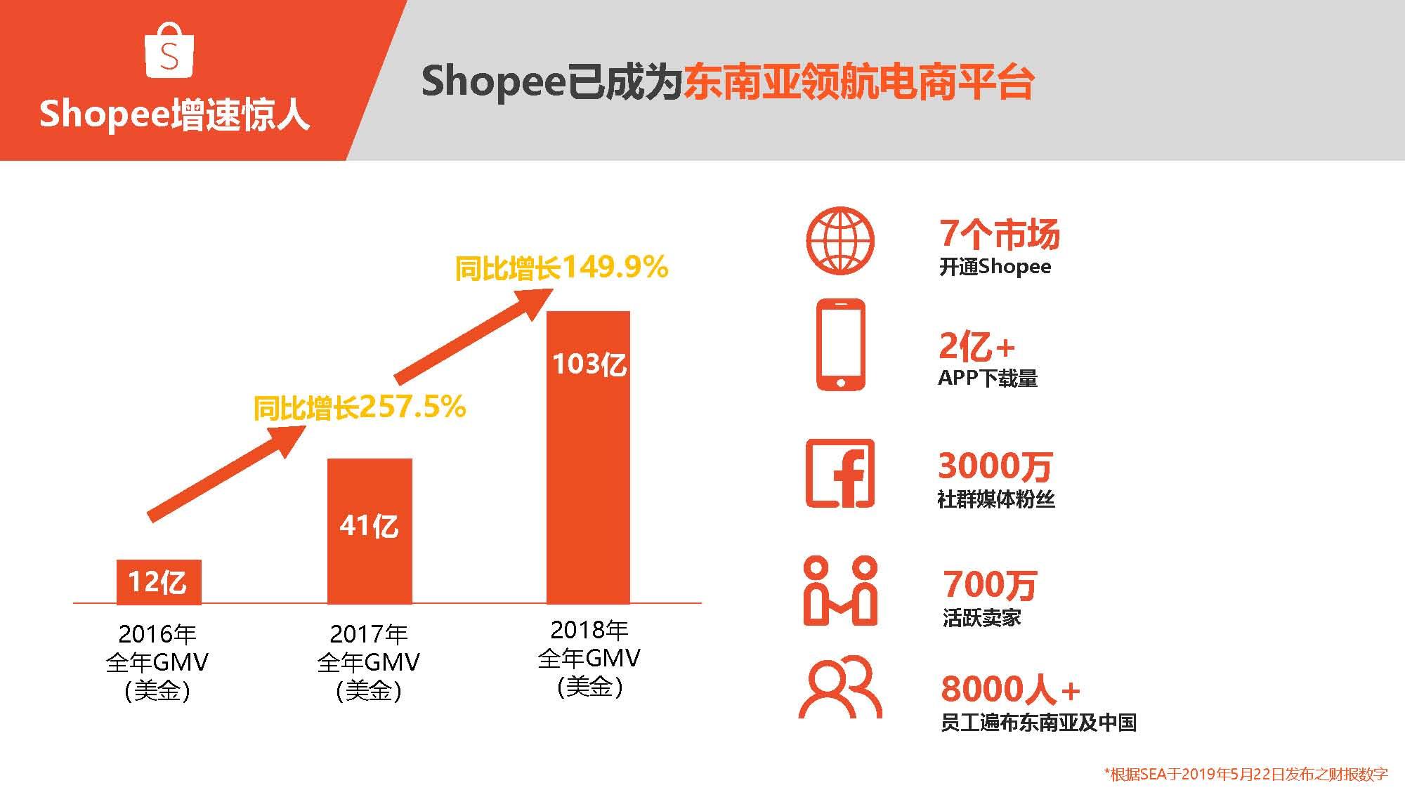 2019 Shopee 进博会1108_页面_05.jpg