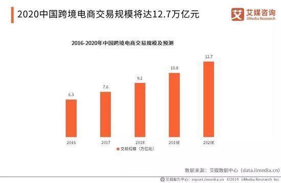 2019中国跨境电商市场有望踏入十万亿