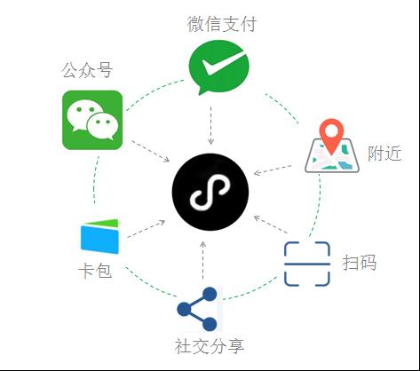 详解小程序: 40+入口如何链接9亿用户